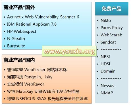网路游侠:WEB安全扫描产品概述 - 网路游侠 - 网路游侠