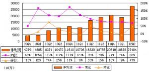 经济寒冬下百度净利润依旧大幅增长