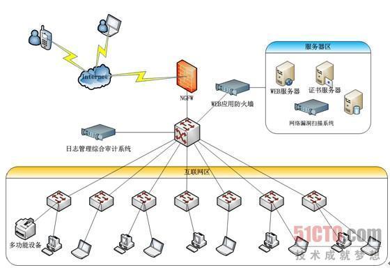 APT攻击防护方案:采用整合型产品 进行全方位防护