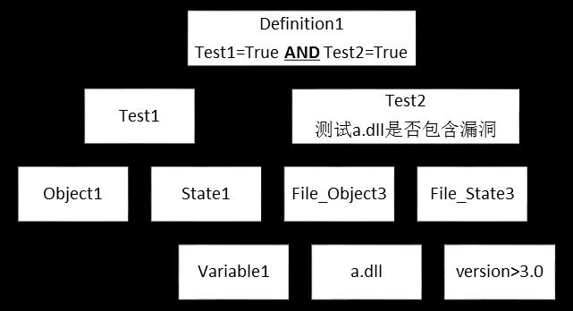 OVAL定义层次结构