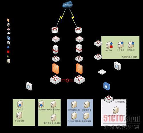 网站系统信息安全等级保护建设整改方案