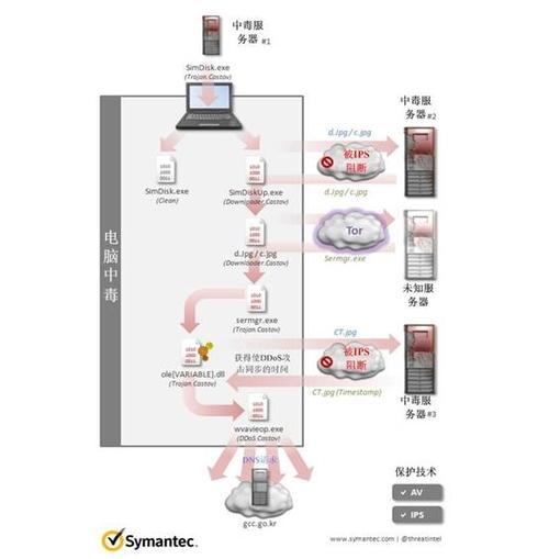 赛门铁克解析近日朝鲜半岛网络攻击事件