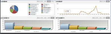 中国移动日志集中管理与审计系统功能及技术规范_v1.0.0