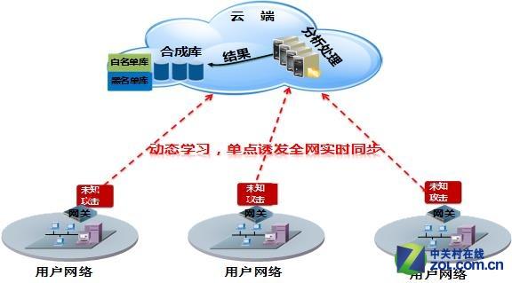 启明星辰发布国内首个网关级APT防御解决方案