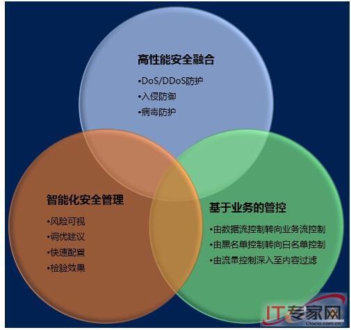 五大要素对抗新型威胁