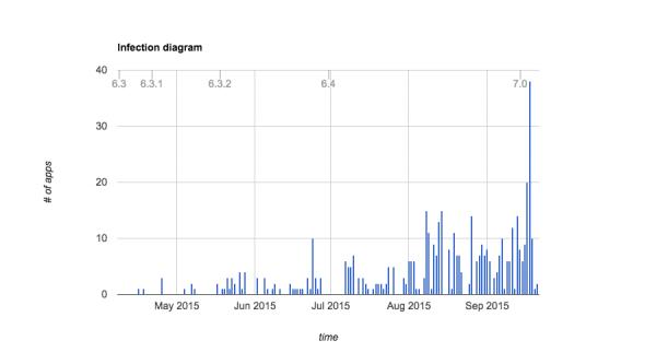 XcodeGhost影响范围超预期 超476个应用可追溯至4月份