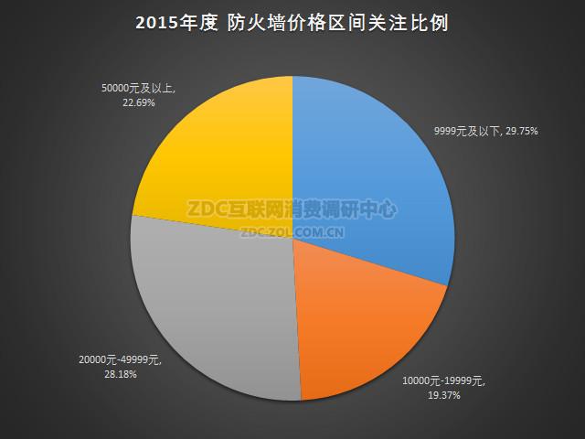 2015年中国防火墙硬件市场研究报告