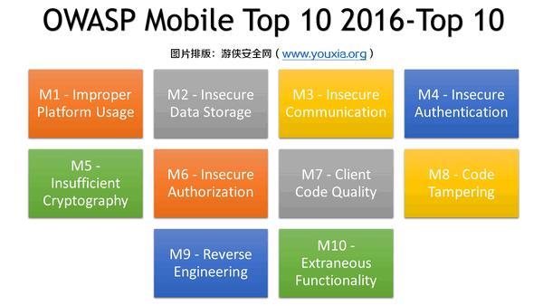 OWASP Mobile Top 10 2016-Top 10