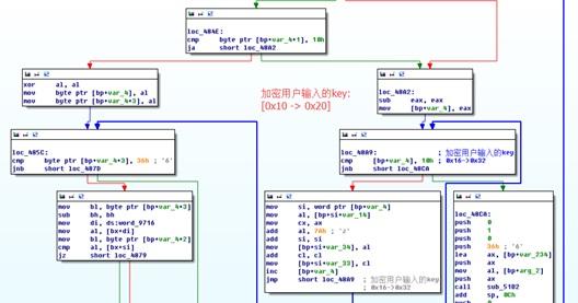 加密用户输入KEY的流程