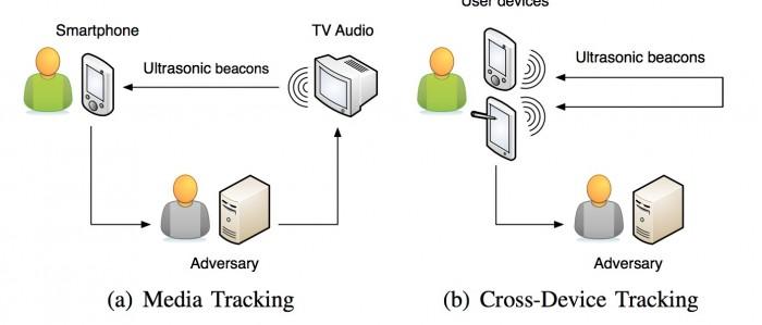 研究称数百万Android设备可被用于秘密监控用户