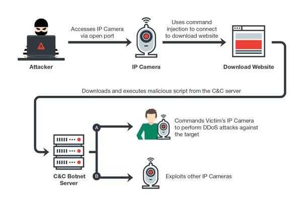 12万国产网络摄像头存在严重漏洞