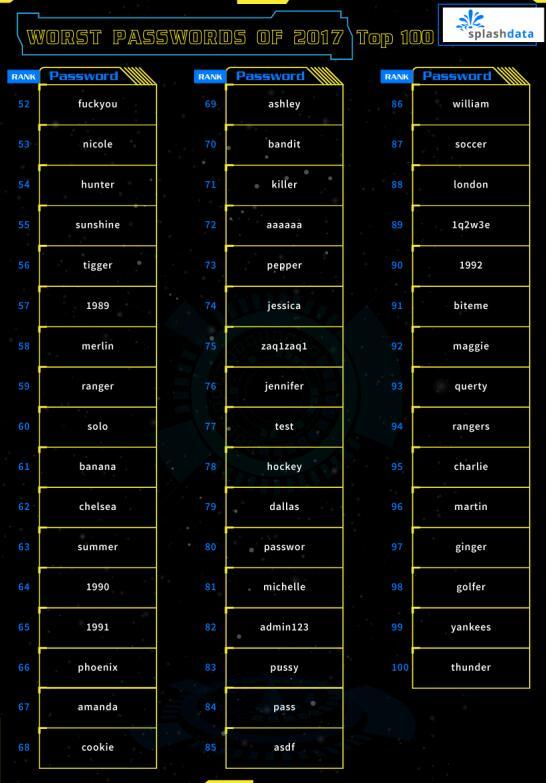 123456蝉联最不安全密码冠军 你也用吗?