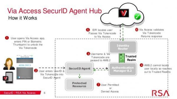 rsa-authentication-sdk
