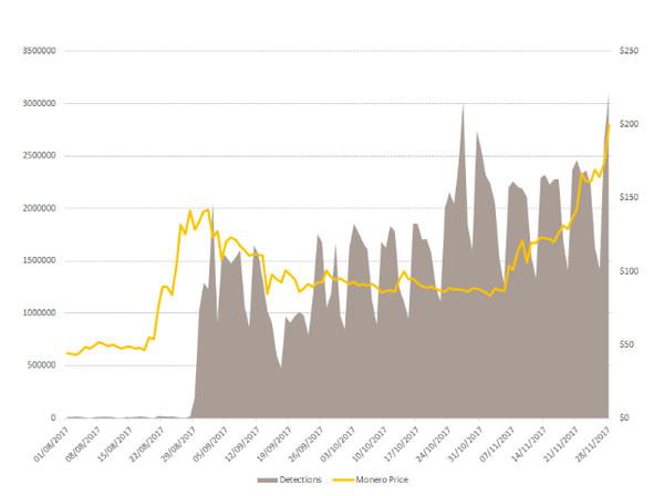 赛门铁克:加密货币大涨,更多网站被黑客植入挖矿代码