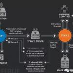 VPNFilter 大规模来袭,感染几十个国家 50 万台路由器和存储设备