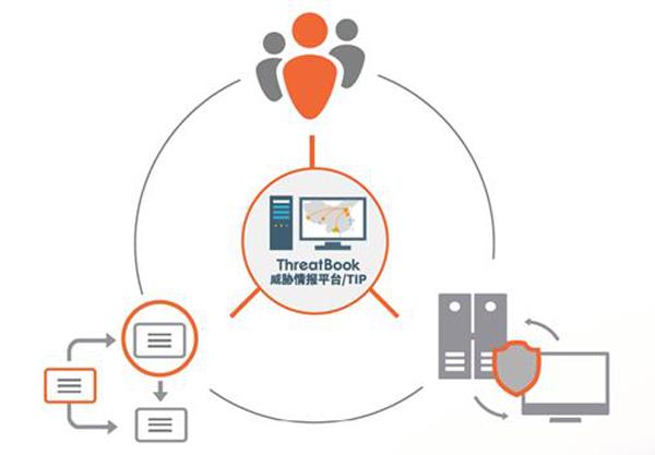 威胁情报助力SIEM平台识别安全威胁