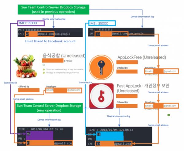 与朝鲜有关的黑客使用谷歌Play商店中的恶意软件追踪脱北者