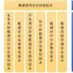 数据安全治理的技术支撑框架