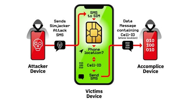 SIM卡漏洞曝光 只要发送短信即可检索个人信息