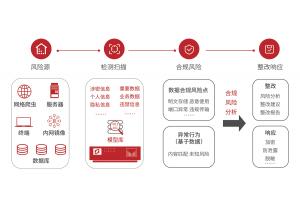 SIMP-SRD能有效的梳理公民信息 可排查数据的安全风险