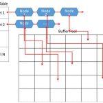 运维日记| MySQL/Oracle深度解析之一:逻辑读