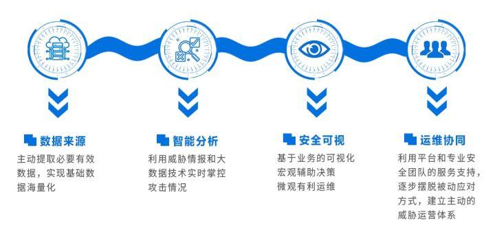 大型企业如何部署落地(云)主机EDR+态势感知平台?