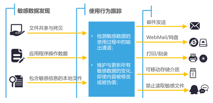 鲲鹏展翅 力算未来 | 闪捷数据防泄漏与华为TaiShan服务器完成互认证