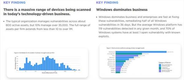 多操作系统平台资产风险状况研究:微软漏洞最多