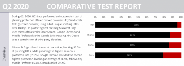 微软Edge浏览器在钓鱼、恶意软件安全测试中击败Chrome与Firefox