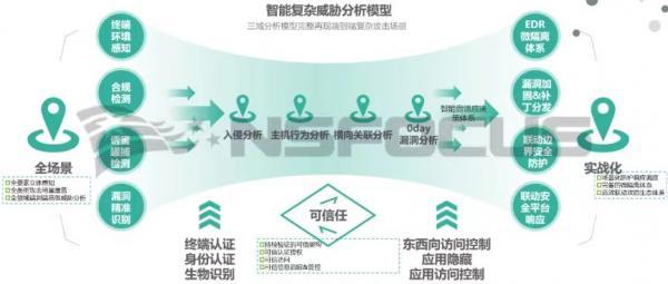 践行智慧安全3.0理念|绿盟一体化终端安全管理体系实践