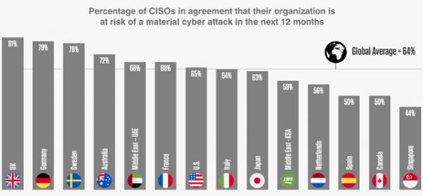 全球2/3首席信息安全官预计未来12月将遭遇破坏性的网络攻击