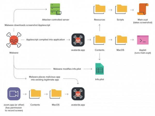 安全研究人员发现恶意软件利用一个从未见过的macOS漏洞发动攻击