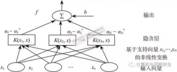 网络安全态势感知之智能态势预测