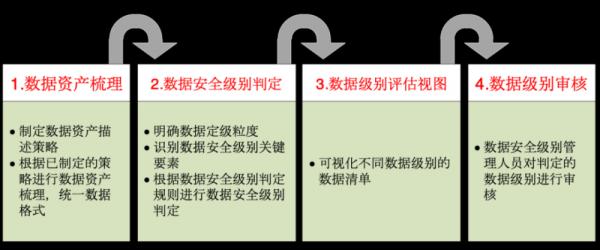 浅谈数据分类分级的挑战和实践建议 网安创见