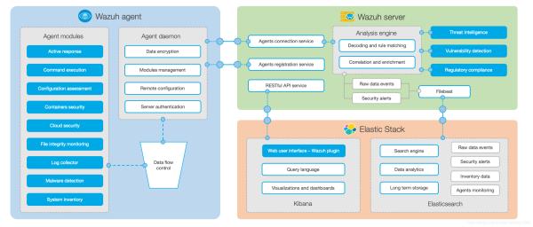 Wazuh--一个完善的开源EDR产品