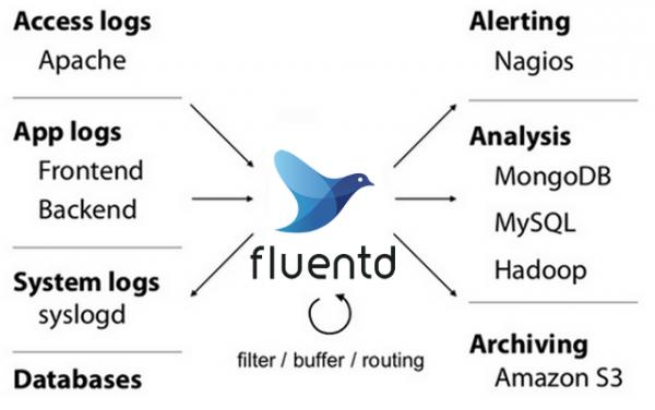 最好用的开源日志分析工具