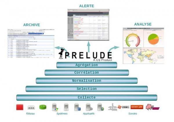 """6大开源SIEM工具,安全信息和事件管理的""""利器"""""""