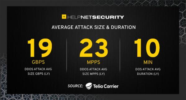 Telia Carrier警告DDoS卷土重来 较以往任何时候都更具侵略性