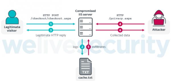 IIStealer:针对电子商务网站的恶意软件