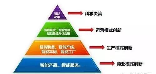 工业互联网和工业物联网的区别与联系